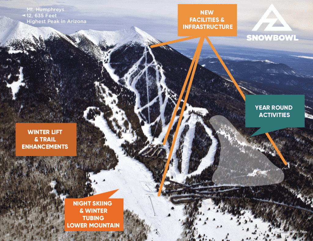 Master Development Plan Map of Arizona Snowbowl